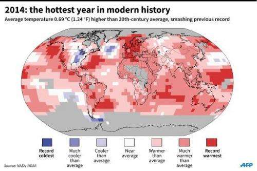 2014: the hottest year in modern history