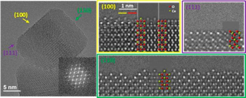 Connecting the atomic surface structures of cerium oxide nanocrystals to catalysis
