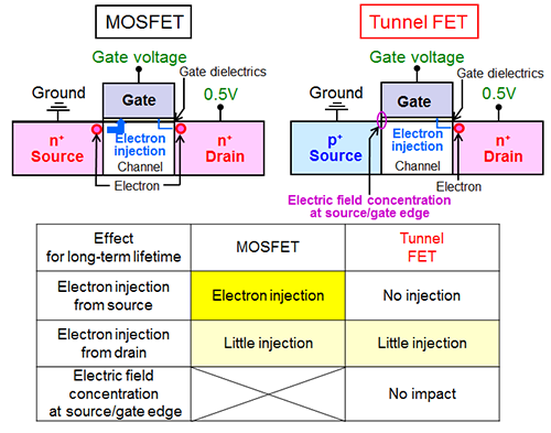 Demonstration of enhanced performance and long-term reliability of tunnel transistors operating under ultra-low voltage