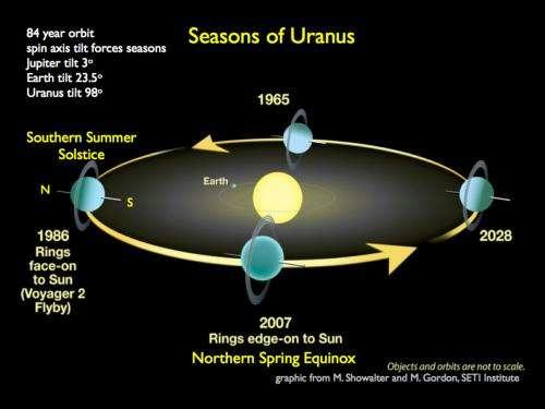 Giant methane storms on Uranus