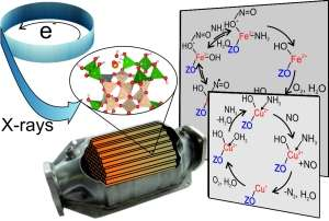 Insights into catalytic converters