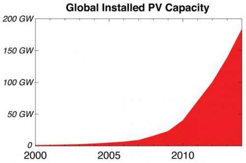 Study identifies the challenges facing large-scale deployment of solar photovoltaics
