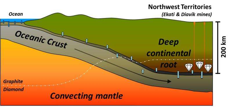 Research shows seawater involved in making diamonds beneath the Northwest Territories