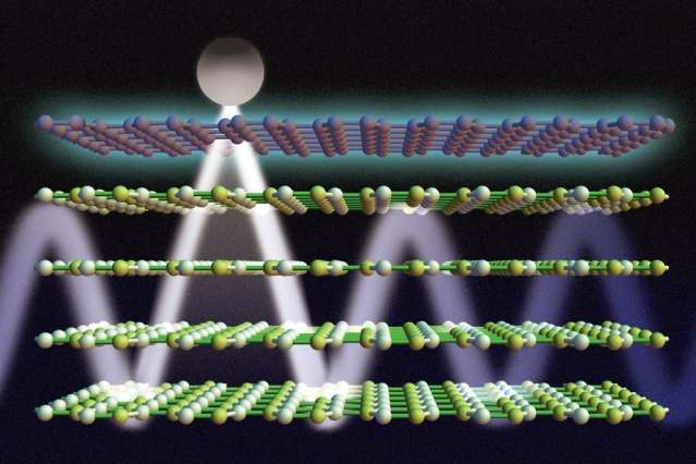 Researchers find a way of tuning light waves by pairing two exotic 2-D materials