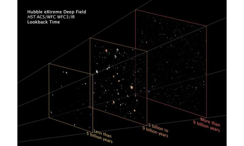 Hubble's deep field images of the early universe are postcards from billions of yearsago
