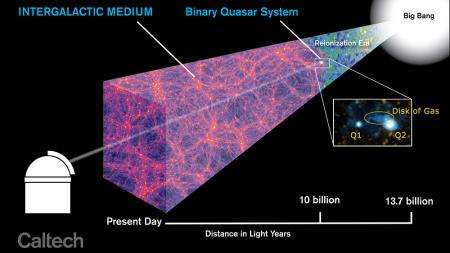 Astronomers unveil a distant protogalaxy connected to the cosmic web