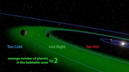 Scientists predict earth-like planets around most stars