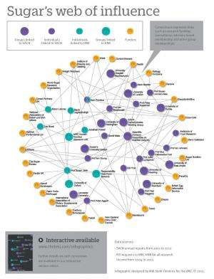 BMJ investigation reveals network of links between public health scientists and sugar industry