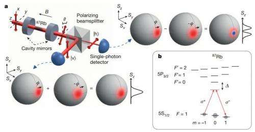 3,000 atoms entangled with a single photon