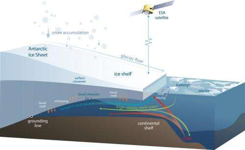 Antarctic ice shelves rapidly thinning