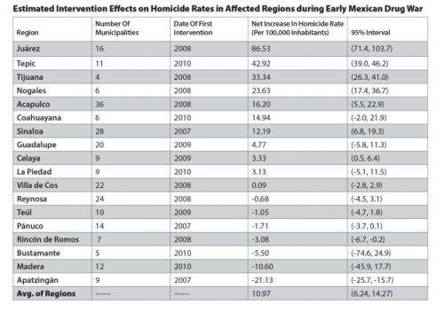 Statistical analysis reveals Mexican drug war increased homicide rates