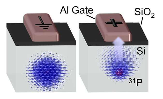 Electrical control of quantum bits in silicon paves the way to large quantum computers