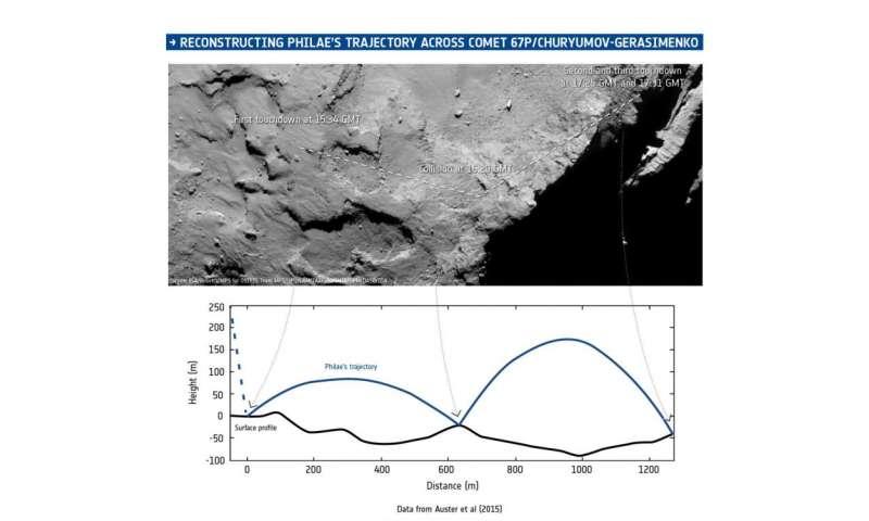 Comet 67P springs magnetic surprise