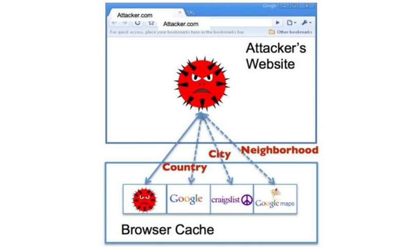University group reveals geo-inference attack threat that uses browser cache to reveal user location