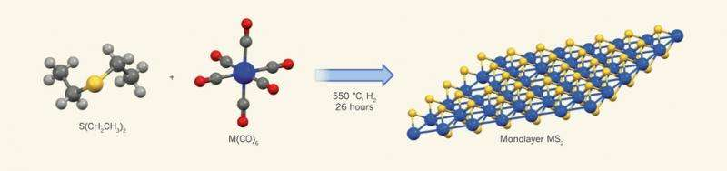 Researchers devise a way to grow 3 atom thick semiconducting films with wafer scale homogeneity