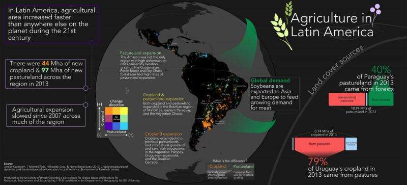 Satellite mapping reveals agricultural slowdown in Latin America