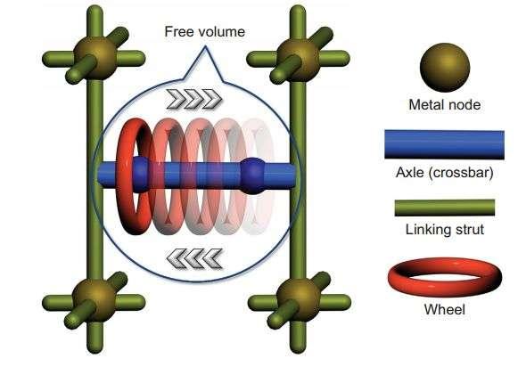 Toward sold-state molecular circuitry: Molecular shuttle within a metal-organic framework
