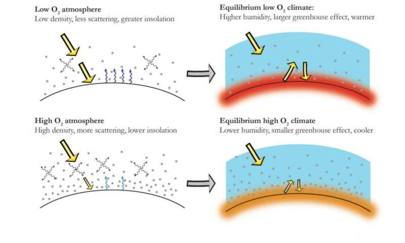 Variations in atmospheric oxygen levels shaped Earth's climate through the ages