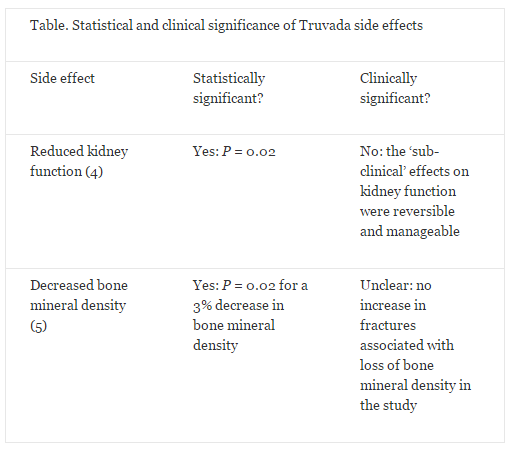 Defining clinical vs. statistical significance