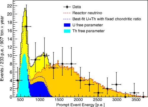 Team records neutrinos from the Earth's mantle