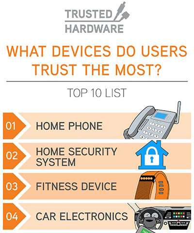 Trusted electronic hardware: Top 10 list of what consumers trust most