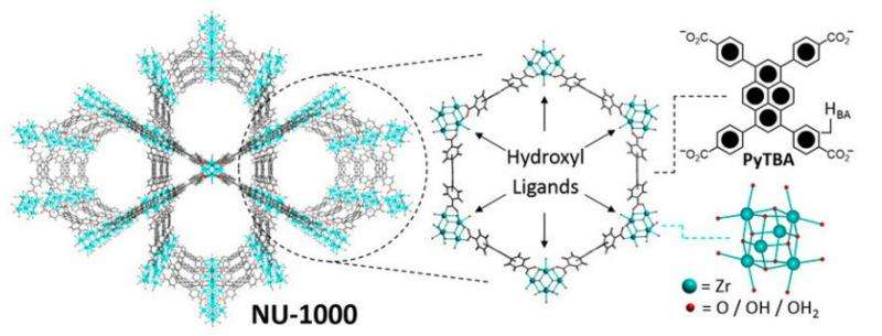 Solid-state molecular switches using redox active molecules in a porous crystal