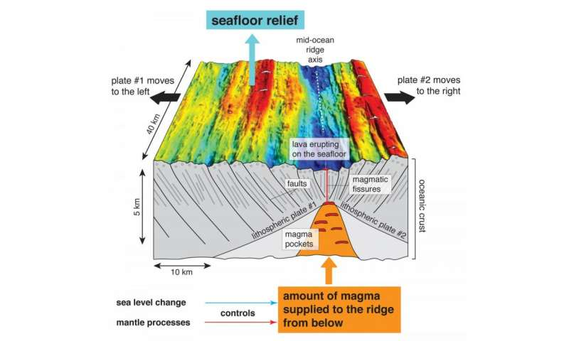 New study argues against climate change as factor in development of abyssal hills
