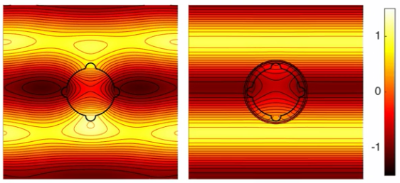 Coating cancels acoustic scattering from odd-shaped objects