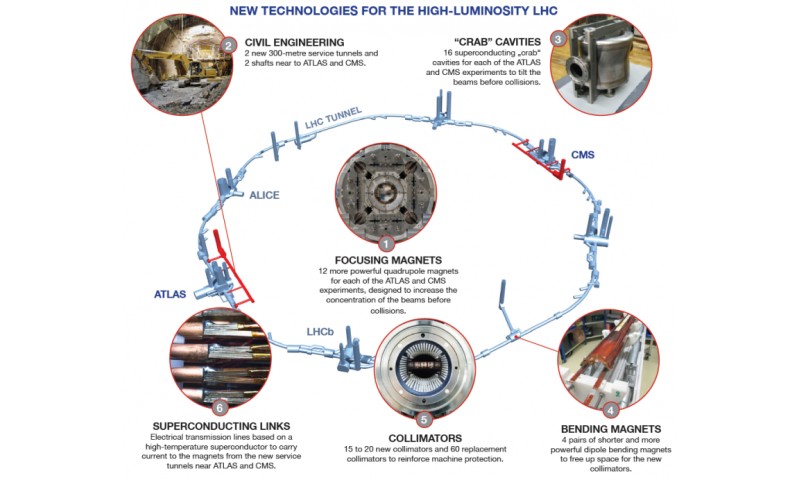 Large Hadron Collider luminosity upgrade project moving to next phase