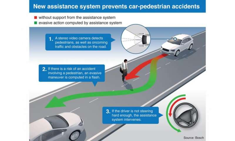 Bosch system to steer attention to vulnerable pedestrian