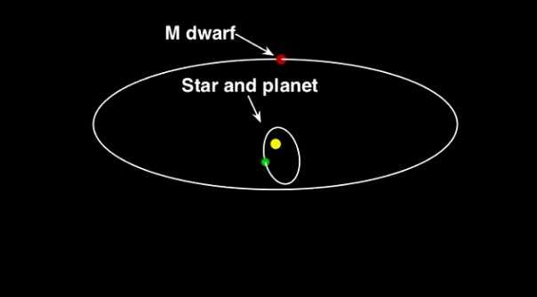 Monster planet is 'dancing with the stars'