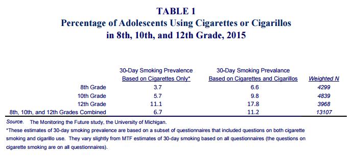 Cigarillo use increases estimates of teen smoking rates by half