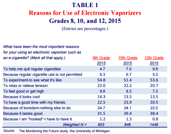 Most youth use e-cigarettes for novelty, flavors—not to quit smoking