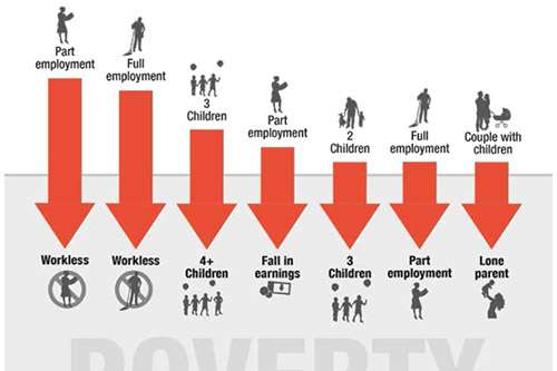 New research reveals why children move into poverty
