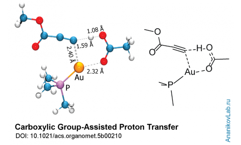 Acetic acid as a proton shuttle in gold chemistry