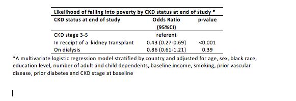 Advanced kidney disease may increase the likelihood of falling into poverty