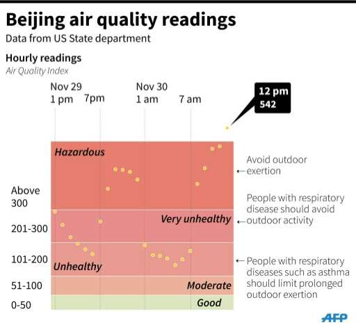 Air quality readings in Beijing, where pollution levels are reaching 22 times healthy limits