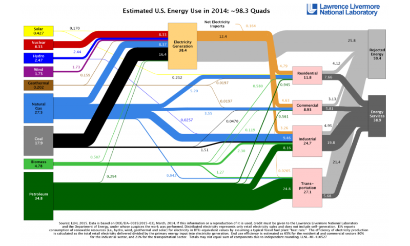 American energy use up slightly, carbon emissions almost unchanged