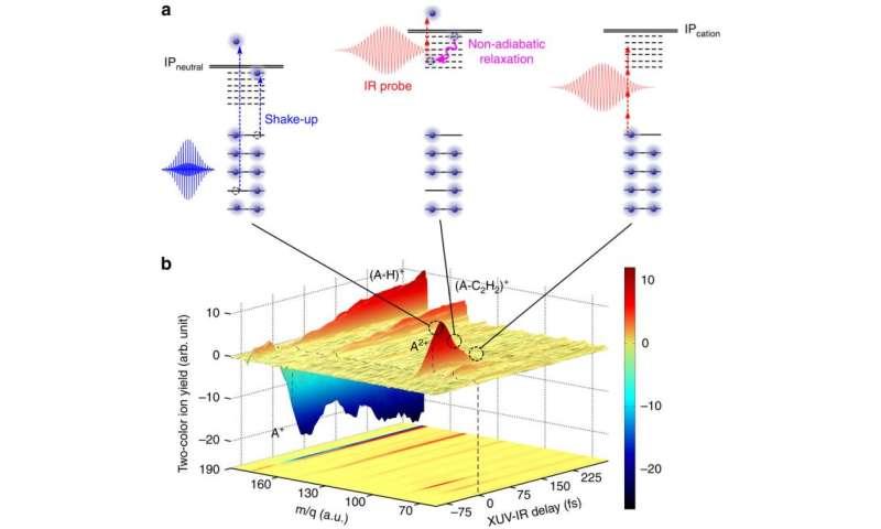 A new approach towards solving mysteries of the interstellar medium