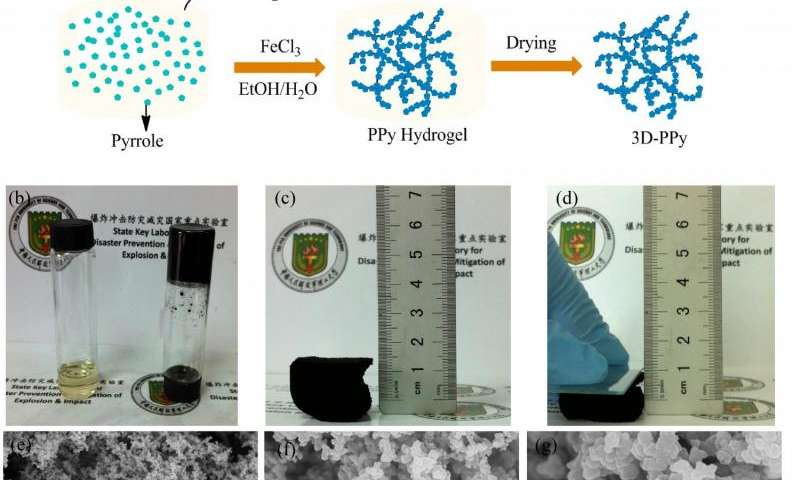 New 3D polypyrrole aerogel-based electromagnetic absorber