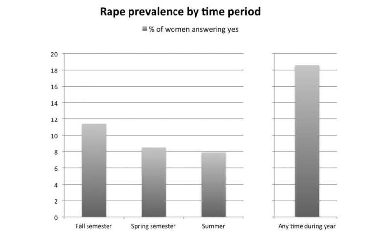 A statistical study of first-year college rape