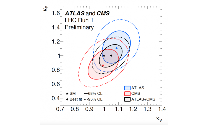 ATLAS and CMS experiments shed light on Higgs properties
