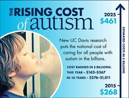 Lifetime Costs Of Autism Can Exceed 2 >> Autism Costs Estimated To Reach Nearly 500 Billion