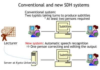 Automatic live subtitling system being trialed in academic conferences