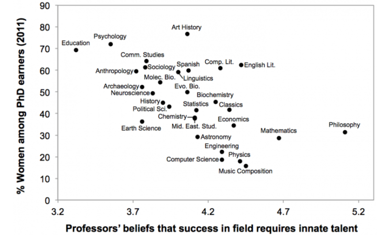 Beliefs about innate talent may dissuade students from STEM