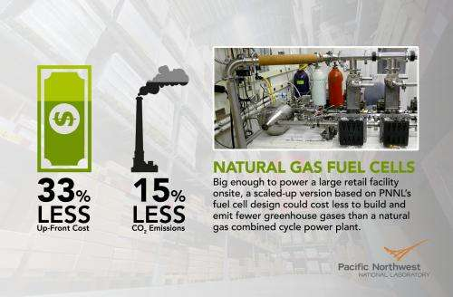 Big box stores could ditch the grid, use natural gas fuel