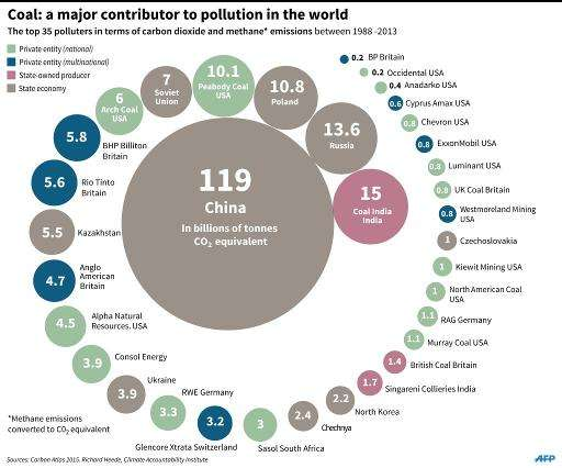 Carbon, the world's biggest carbon polluters
