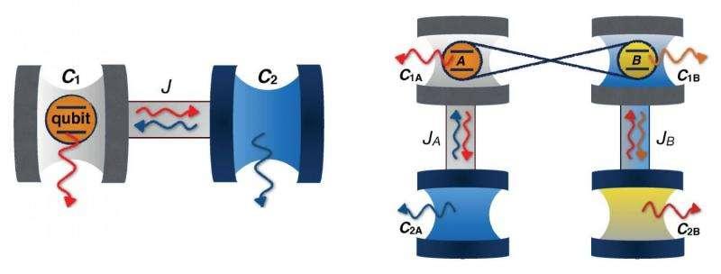 cavity coupled entanglement