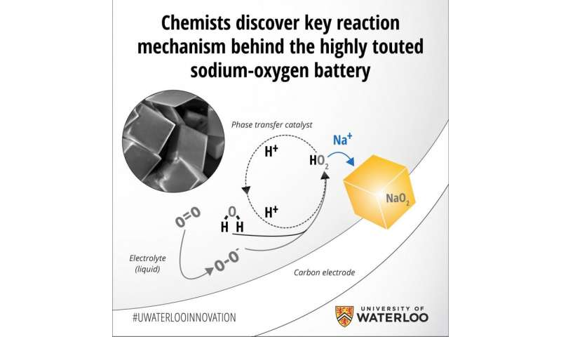 Chemists discover key reaction mechanism behind the highly touted sodium-oxygen battery