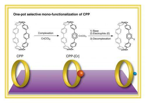 Chromium-centered cycloparaphenylene rings for making functionalized nanocarbons